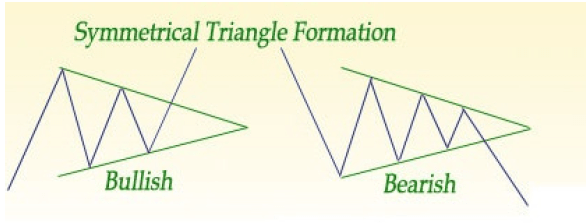 Symmetrical-Triangle-Pattern