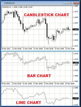 Technical-Analysis-Bar-Chart-Candlestick-Chart-Line-Chart