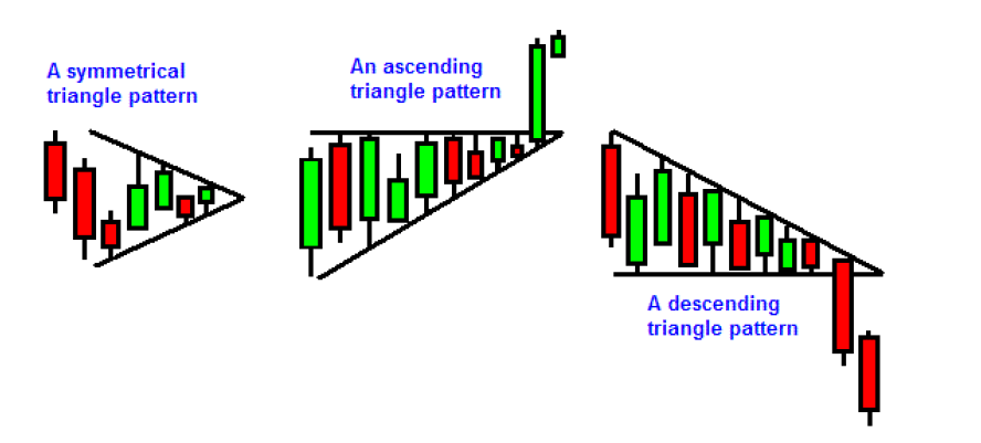 Triangle-Chart-Patterns
