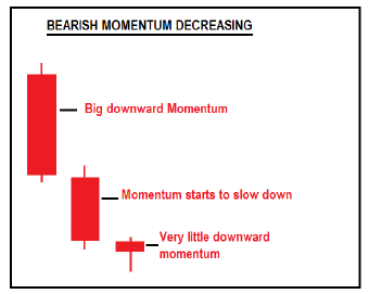 consecutive-candesticks-showing-decreasing-bearish-momentum