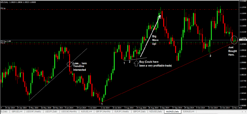 Trendline-Trading-With-Price-Action