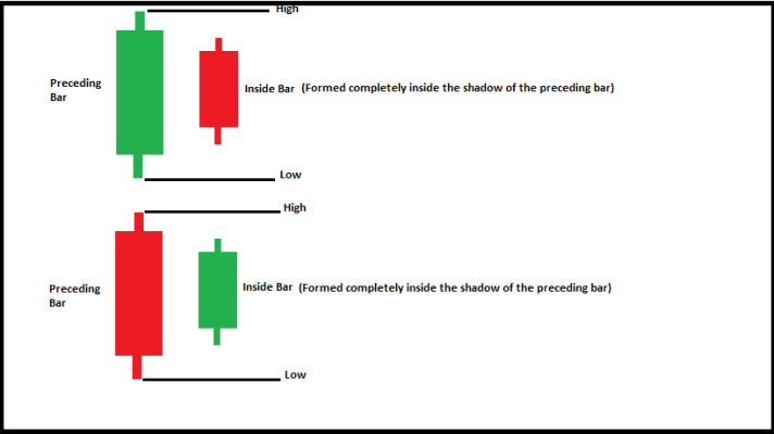 Inside-Bar-Candlestick-Pattern-Formation