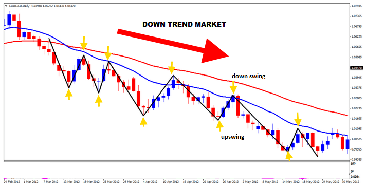 down-swings-and-up-swings-in-a-down-trend-forex-market