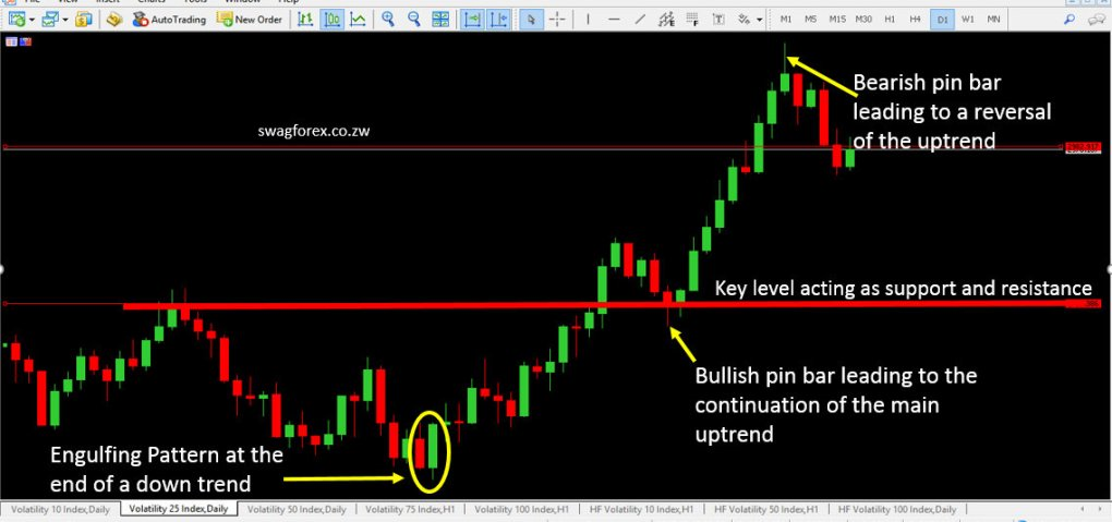 How To Trade Volatility Indices Like Forex | Swagforex.com