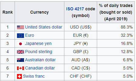 The most traded currencies on the forex market
