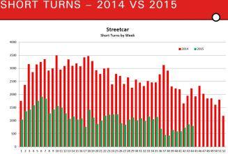 201512_Leary_ShortTurnsStreetcar