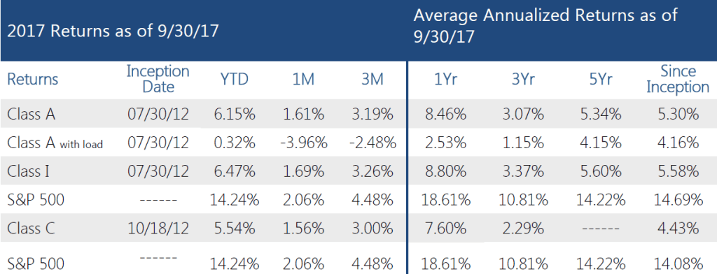 Swan-Defined-Risk-Fund-Q3-2017-performance