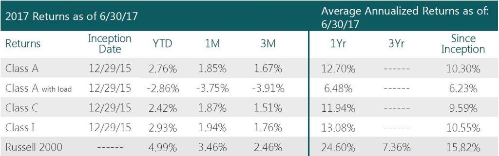 Swan-Defined-Risk-U.S.-Small-Cap-Fund-Q2-2017-performance