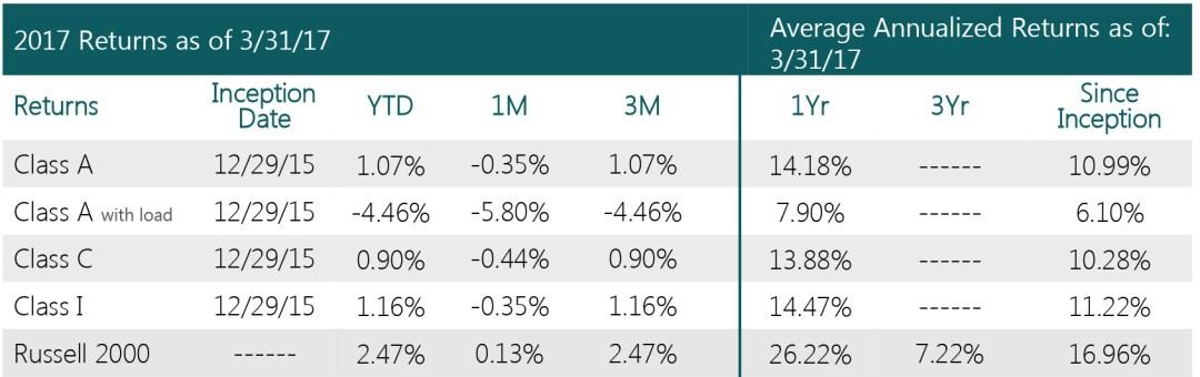 Swan Defined Risk U.S. Small Cap Fund - Performance metrics Q1 2017