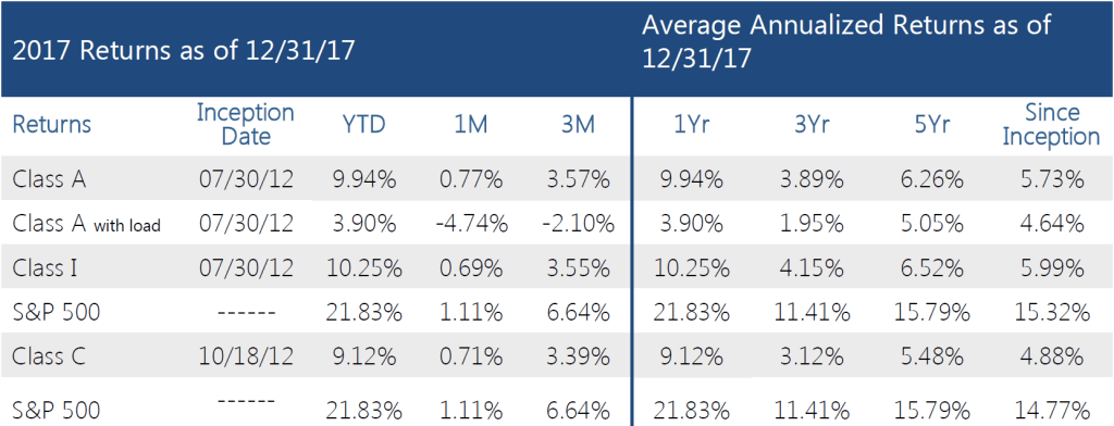 Swan-Defined-Risk-Fund-Q4-2017-performance