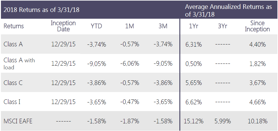 Swan-Defined-Risk-Foreign-Developed-Fund-Q1 2018-performance