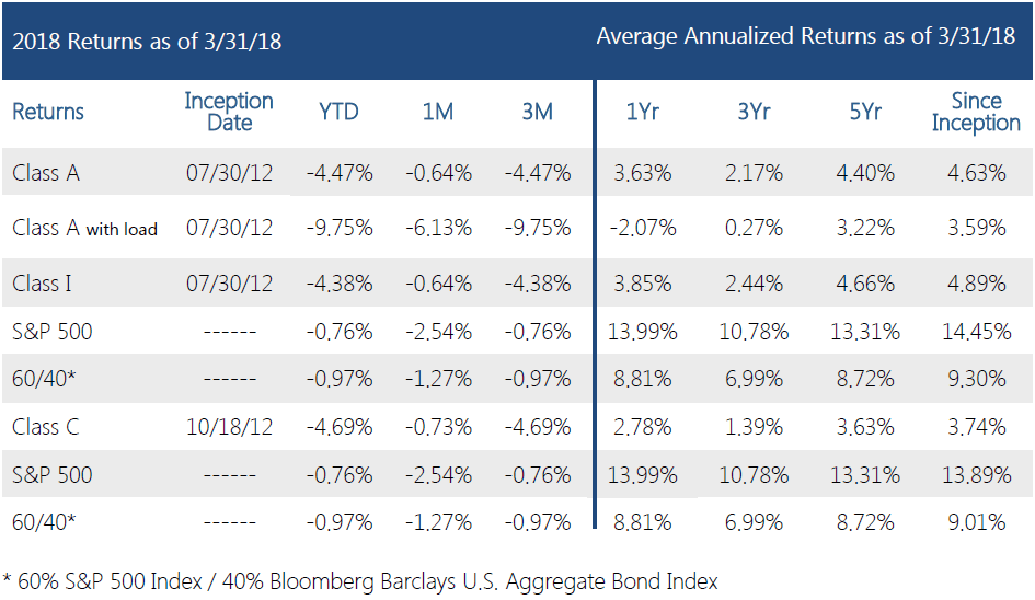 Swan-Defined-Risk-Fund-Q1 2018-performance