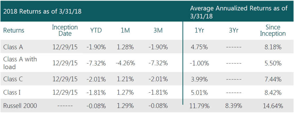 Swan-Defined-Risk Small-Cap-Fund-Q1 2018-performance
