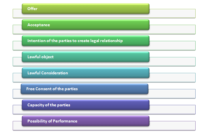 Elements of E-contract