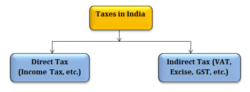 taxes-in-india