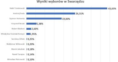 wyniki wyborów w Swarzędzu