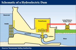 Hydroelectric dams | swcphysics30
