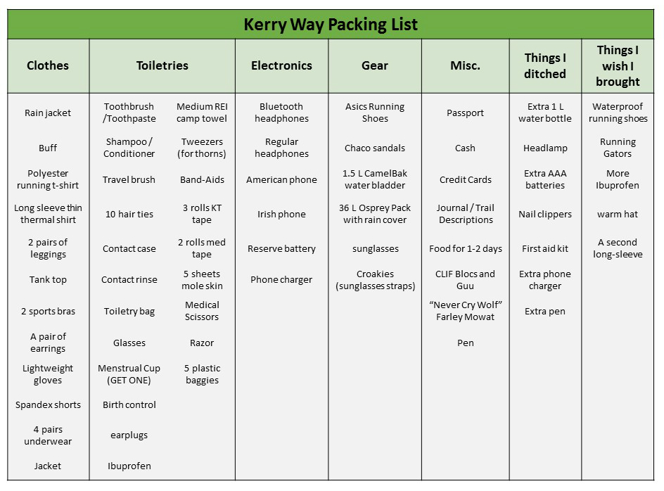 These are all the items I brought with me during my trail run of the 131 mile Kerry Way. I've also included a column of things I got rid of to save weight and things I wish I had. My pack was about 15 pounds, but I never weighed it. Sara Weaver, 2017.