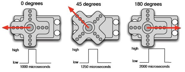 Servo Motor PWM position control