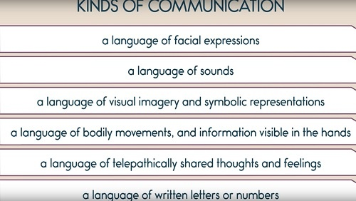 "An illustrated chart of ""Kinds of Communication."" Includes: a language or facial expression, a language of sounds, a language of visual imagery and symbols, a language of body movements and hands, a language of telepathy and shared feelings, a language of written letters and numbers."