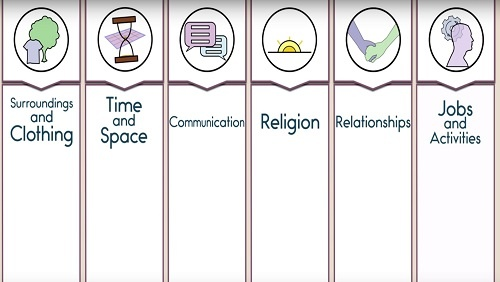 "An illustrated chart with headings: ""Surroundings and clothing,"" ""Time and Space,"" ""Communication,"" ""Religion,"" ""Relationships,"" ""Jobs and Activities."""
