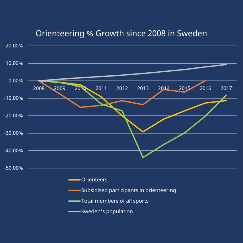 自2008年起定向人數增長,與所有運動會員和全國人口比較
