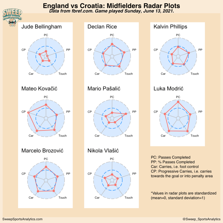 Radar plots of stats for midfielders in the England vs Croatia match for the Euro 2020 competition in Group D.