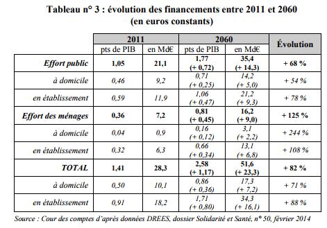 Evolution des financements APA entre 2011 et 2060