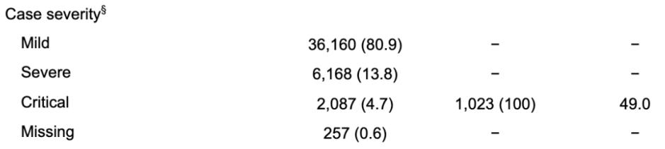 Coronavirus : Dans le tableau, la première colonne de chiffres indique le nombre de malades, la deuxième le nombre de morts, la troisième le taux de mortalité pour les trois niveaux de sévérité de la maladie.