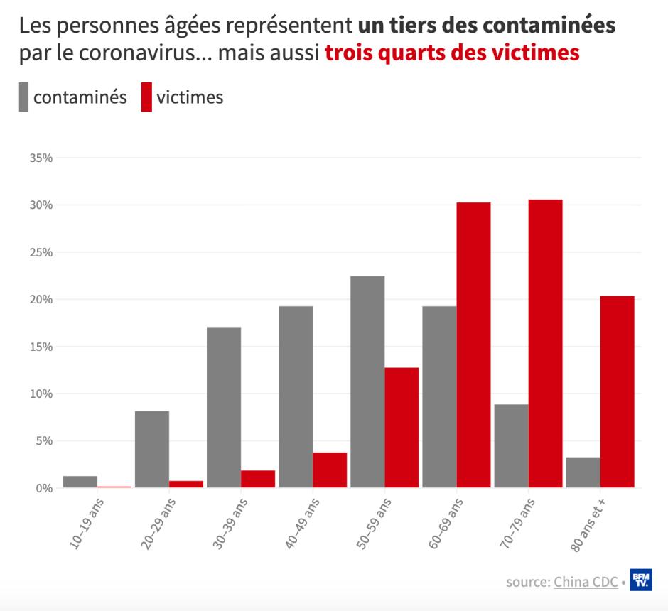 Les personnes âgées représentent un tiers des contaminés par le coronavirus mais les 3 quarts des victimes