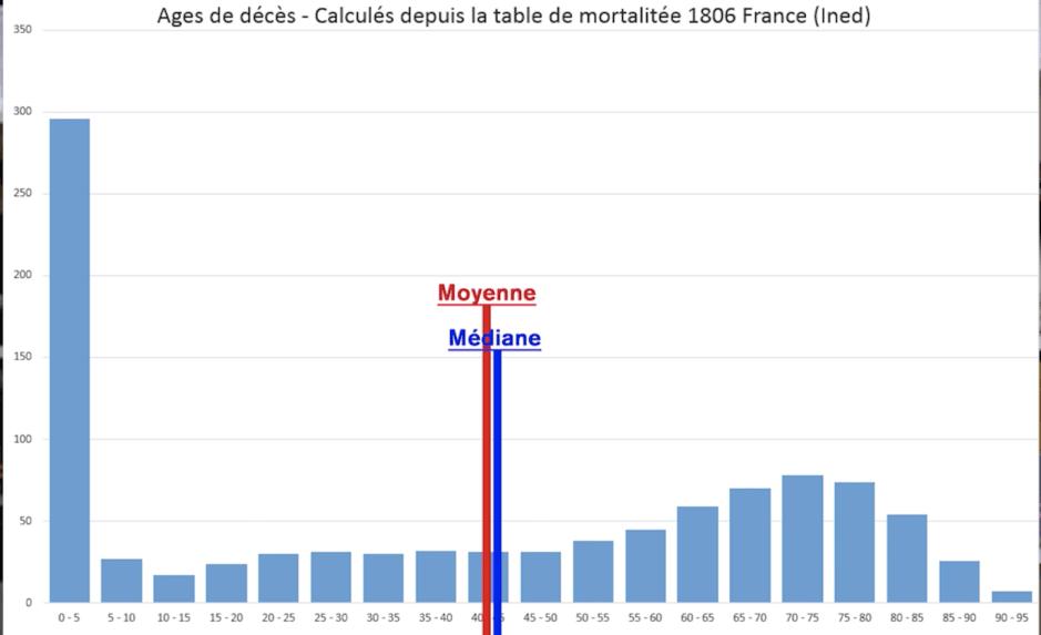 Distribution des données de mortalité pour l'année 1806. Moyenne et médiane.