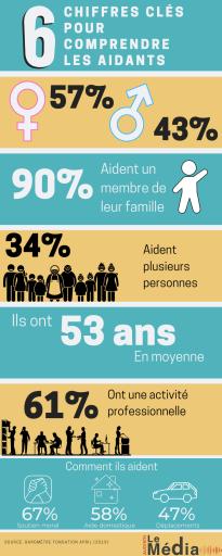 Infographie sur les aidants réalisé par sweet home pour son client Audiens