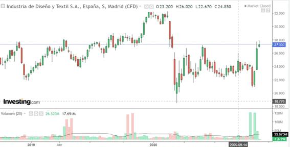 comprar acciones de inditex