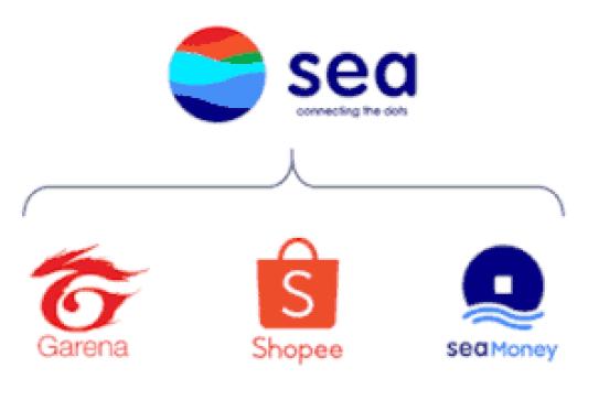 sea limited: sea ltd