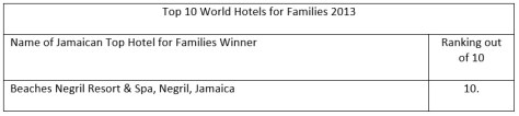 Top 10 World Hotels for Families 2013