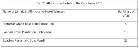 Top 25 All-Inclusive Hotels in the Caribbean