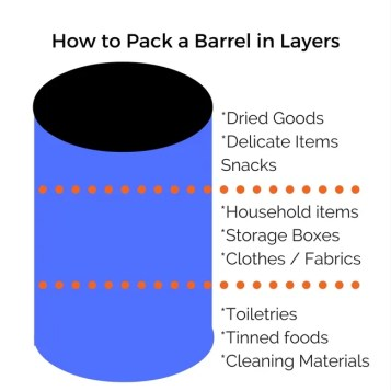 How to Pack a Barrel in Layers