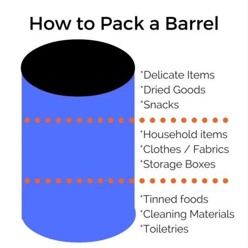 How to Pack a Barrel