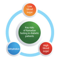 Effects of diabetes fasting during Ramadan