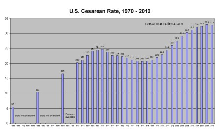 Cesarean Rates for the US from 1970-2010