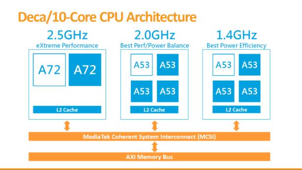 HOMTOM HT10 Deca 10 Core CPU Architecture