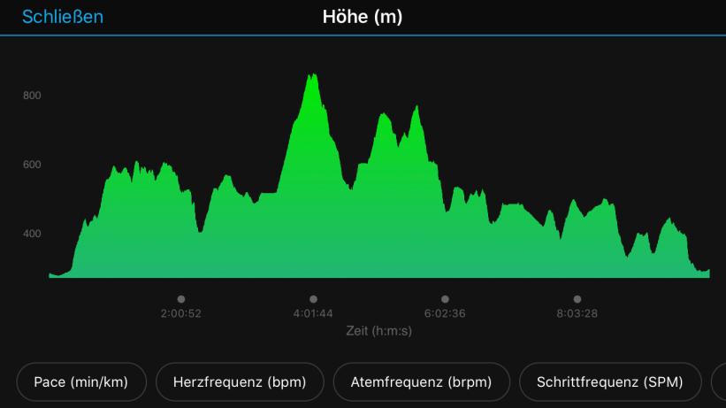 Höhenprofil der Strecke