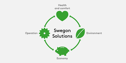 swegon solution feature