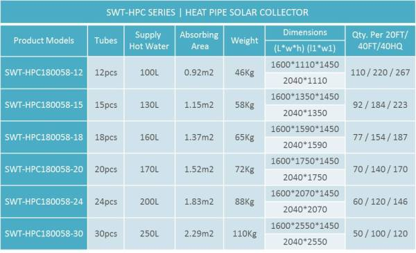 Heat pipe, water heater, solar, tubes