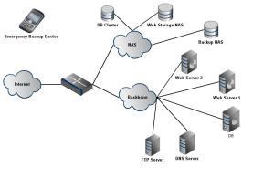Network Diagram | Super Web Hosting Co Inc