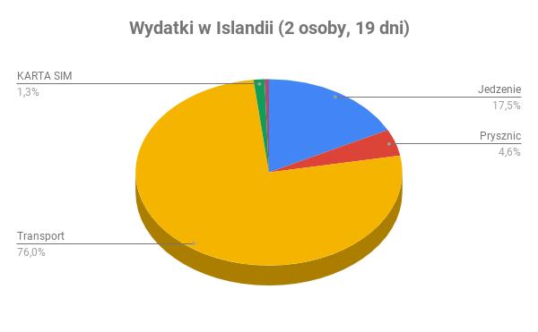 wydatki w islandii 2 osoby 19 dni 1 - Koszty niskobudżetowej podróży w Islandii