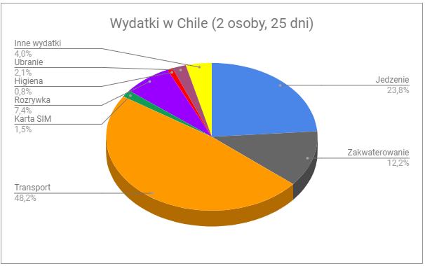 00 1 - Ile kosztuje wyprawa do Chile?