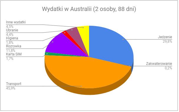 00 - Ile kosztuje Australia na własną rękę?