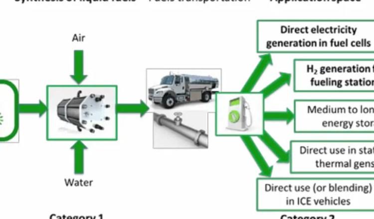 Konwertowanie energii w paliwa