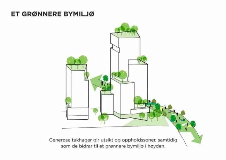 new green space diagram Biskop Gunnerus gate 14B by C.F. Møller Architects